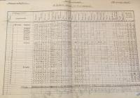 Az 1930. évi népszámlálás kimutatása a Budapesten élő külföldi honosokról